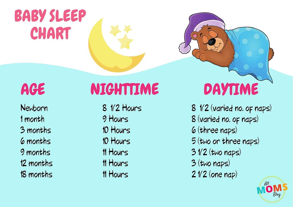 how much sleep does your baby needs - baby sleep chart
